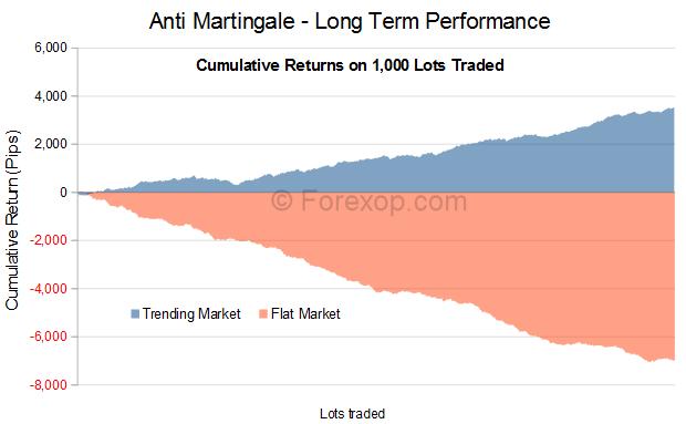Martingale trading outros jogos 520585